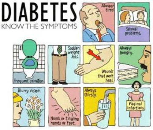 diabetes symptoms | manipal hospitals, Skeleton